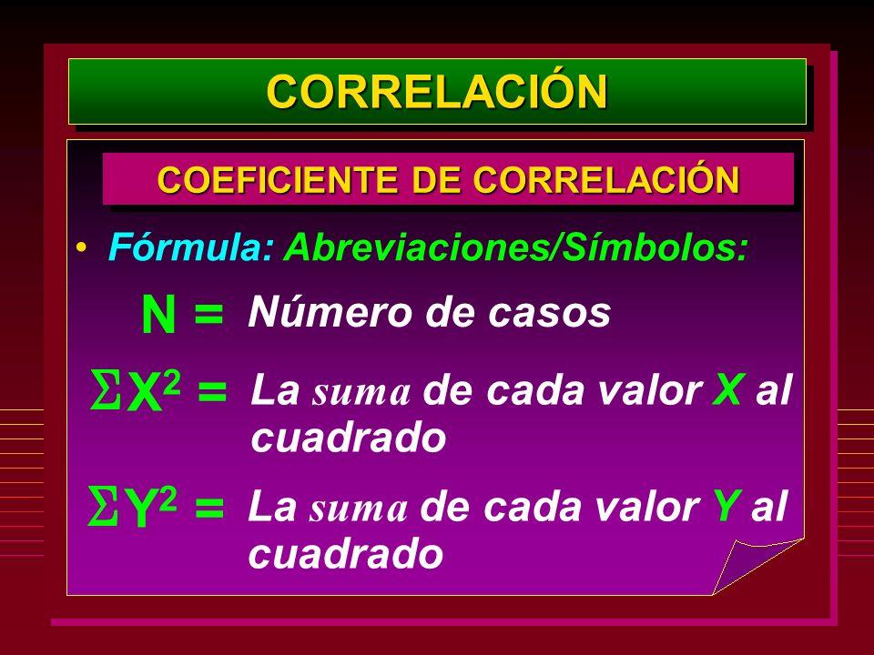 CORRELACIÓNCORRELACIÓN COEFICIENTE DE CORRELACIÓN Fórmula: Abreviaciones/Símbolos: La suma de cada valor X al cuadrado X 2 = La suma de cada valor Y a