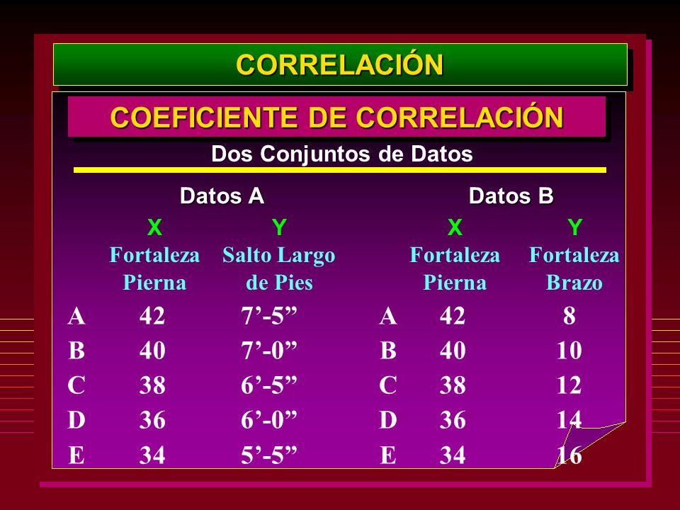 CORRELACIÓNCORRELACIÓN ABCDEABCDE Dos Conjuntos de Datos Datos A Datos B 42 40 38 36 34 X Fortaleza Pierna 7-5 7-0 6-5 6-0 5-5 Y Salto Largo de Pies A
