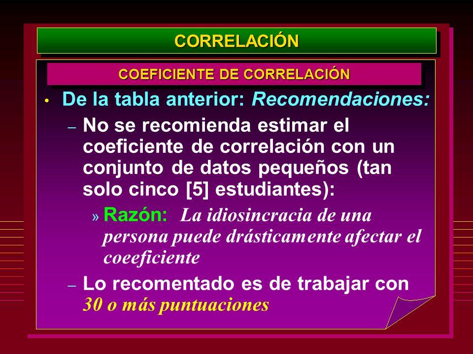 De la tabla anterior: Recomendaciones: – No se recomienda estimar el coeficiente de correlación con un conjunto de datos pequeños (tan solo cinco [5]