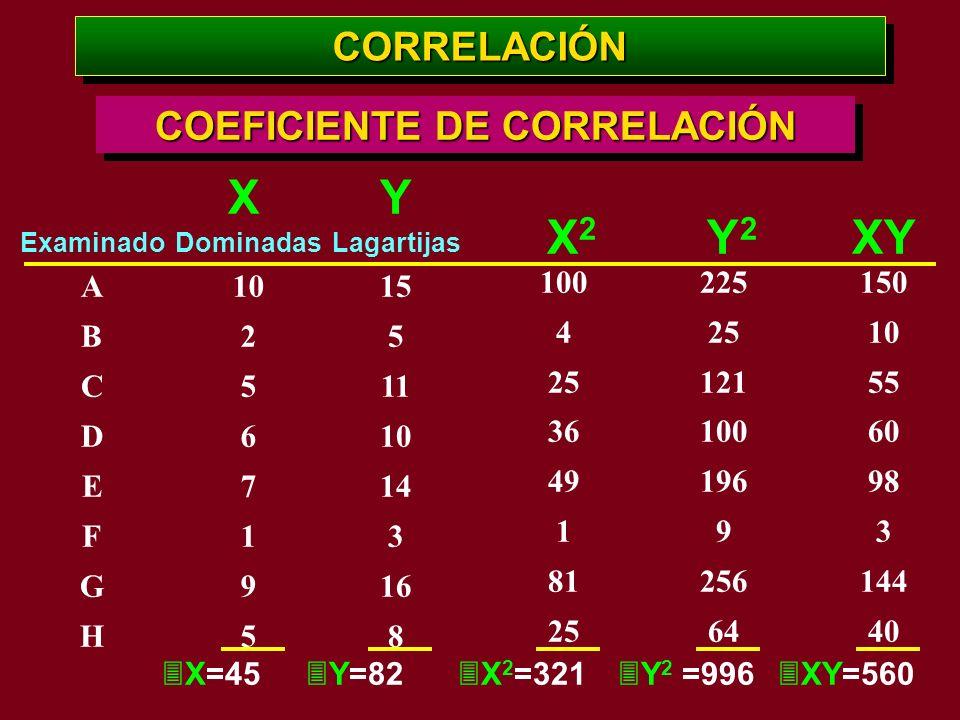 Examinado A B C D E F G H CORRELACIÓNCORRELACIÓN COEFICIENTE DE CORRELACIÓN Dominadas 10 2 5 6 7 1 9 5 X=45 X Lagartijas 15 5 11 10 14 3 16 8 Y=82 Y 1