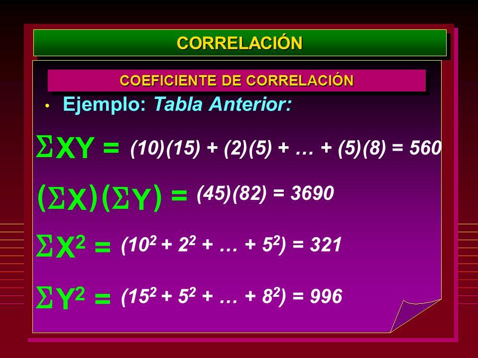 Ejemplo: Tabla Anterior: CORRELACIÓNCORRELACIÓN COEFICIENTE DE CORRELACIÓN XY = (10)(15) + (2)(5) + … + (5)(8) = 560 X () Y () = (45)(82) = 3690 X 2 =