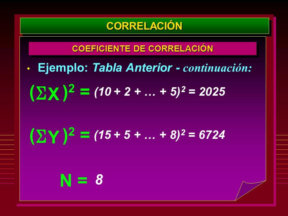 Ejemplo: Tabla Anterior - continuación: CORRELACIÓNCORRELACIÓN COEFICIENTE DE CORRELACIÓN X )2)2 =( Y )2)2 =( (10 + 2 + … + 5) 2 = 2025 (15 + 5 + … +