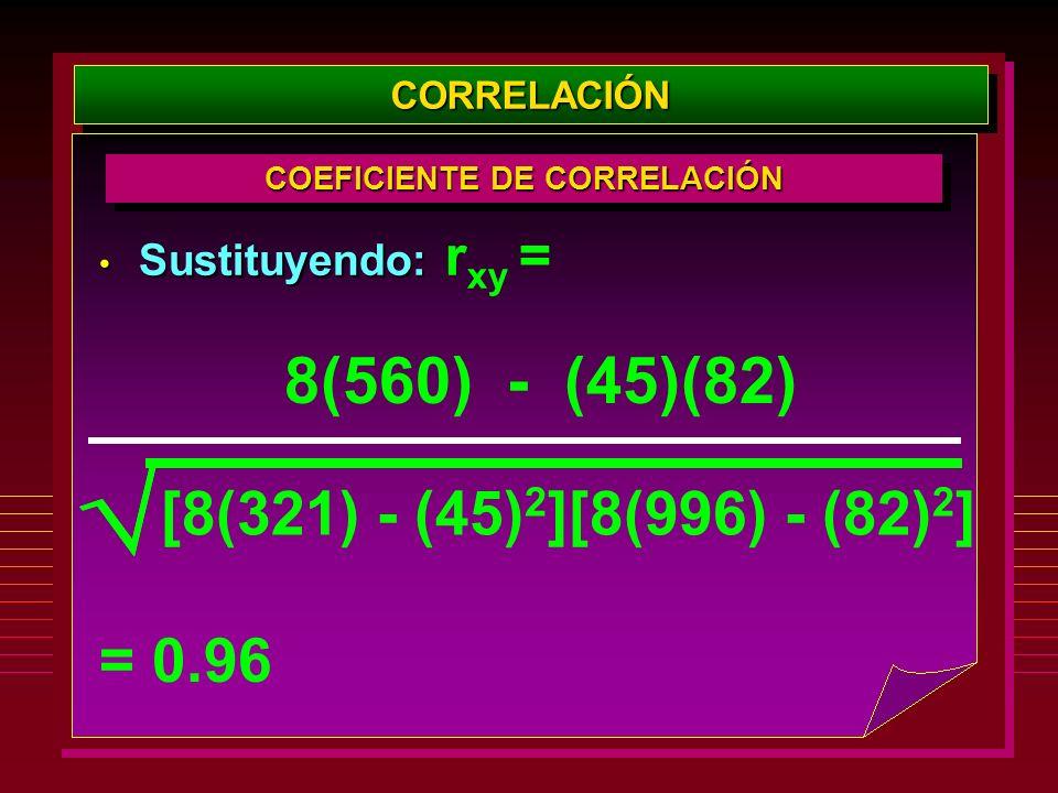 CORRELACIÓNCORRELACIÓN COEFICIENTE DE CORRELACIÓN Sustituyendo: Sustituyendo: r xy = 8(560) - (45)(82) [8(321) - (45) 2 ][8(996) - (82) 2 ] = 0.96