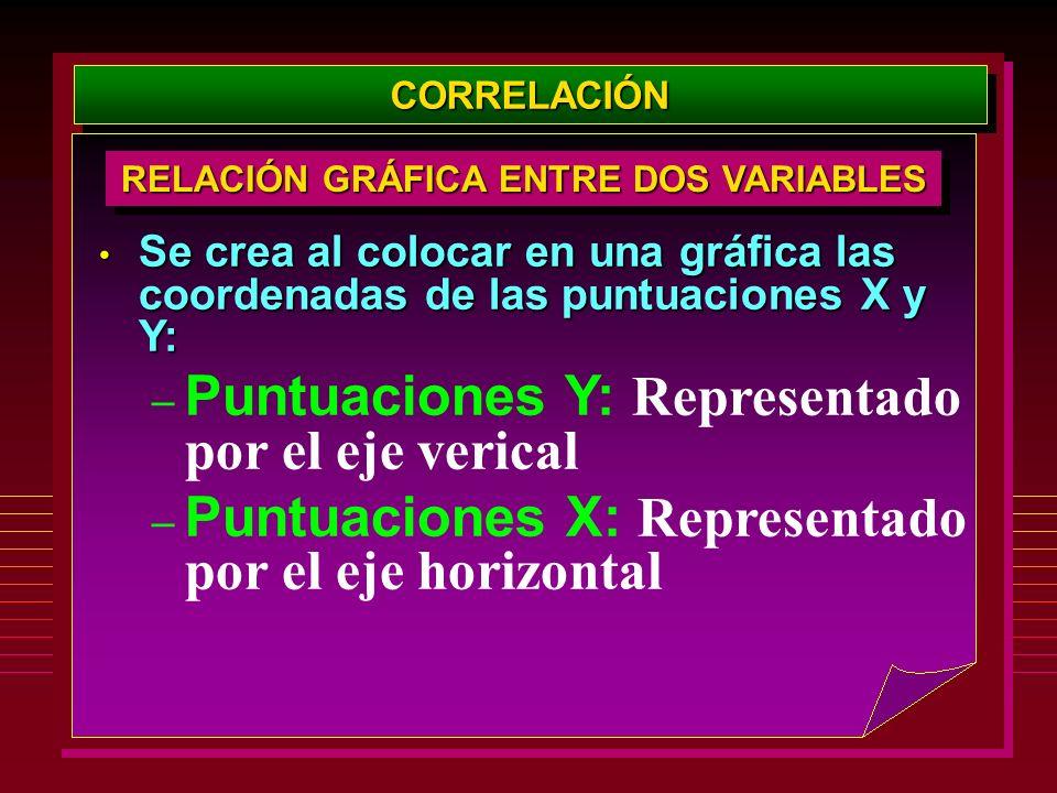 CORRELACIÓNCORRELACIÓN RELACIÓN GRÁFICA ENTRE DOS VARIABLES Se crea al colocar en una gráfica las coordenadas de las puntuaciones X y Y: Se crea al co