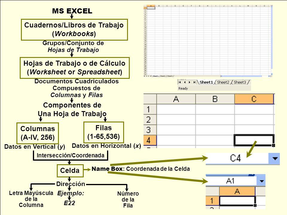 MS EXCEL Cuadernos/Libros de Trabajo (Workbooks) Grupos/Conjunto de Hojas de Trabajo Hojas de Trabajo o de Cálculo (Worksheet or Spreadsheet) Document