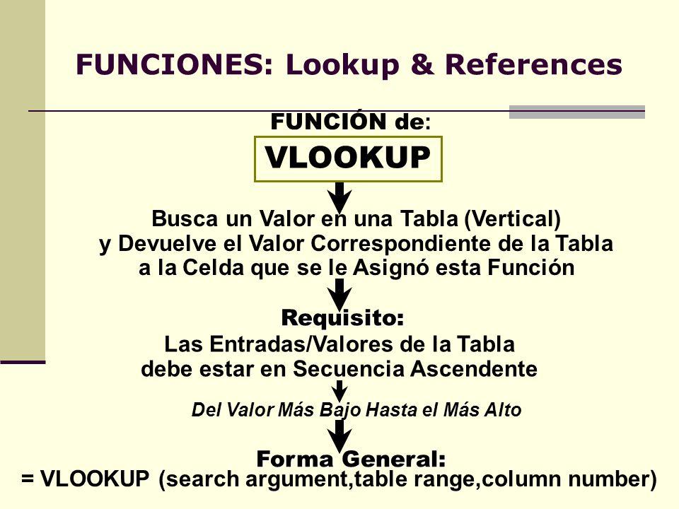 FUNCIONES: Lookup & References VLOOKUP Busca un Valor en una Tabla (Vertical) y Devuelve el Valor Correspondiente de la Tabla a la Celda que se le Asi