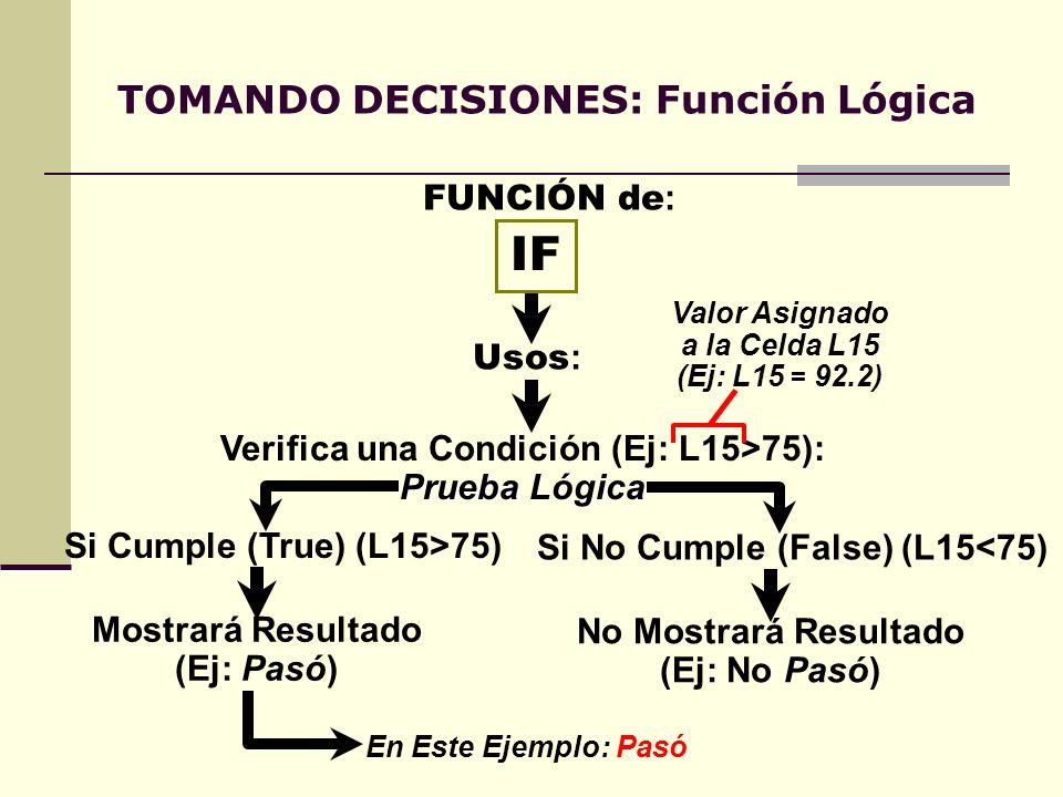TOMANDO DECISIONES: Función Lógica IF Usos : Verifica una Condición (Ej: L15>75): Prueba Lógica FUNCIÓN de : Si Cumple (True) (L15>75) Mostrará Result