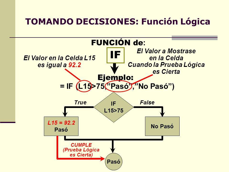 TOMANDO DECISIONES: Función Lógica IF Ejemplo: FUNCIÓN de : = IF (L15>75,Pasó,No Pasó) IF L15>75 L15 = 92.2 Pasó TrueFalse Pasó No Pasó CUMPLE (Prueba