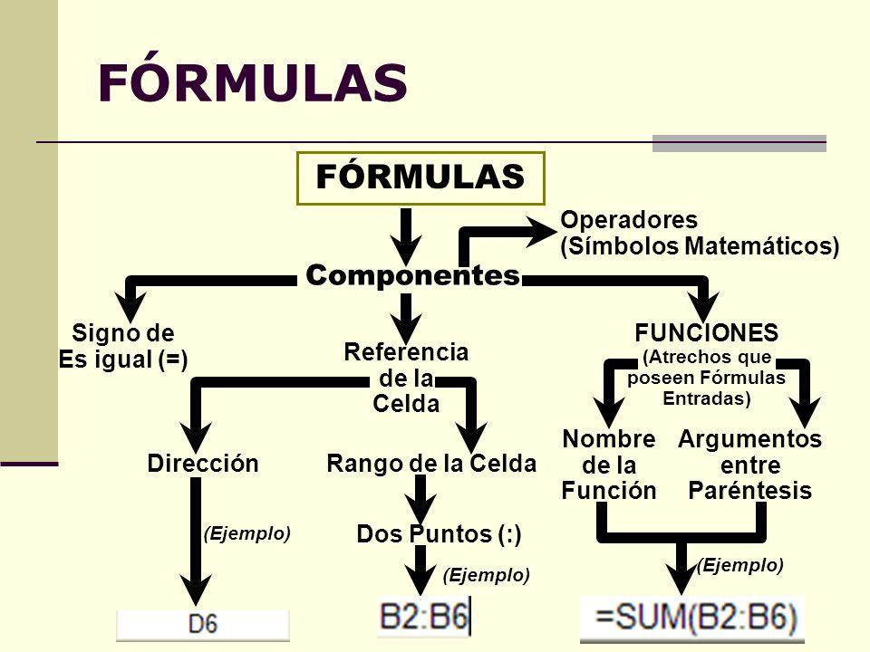 FÓRMULAS Componentes: Conjunto de Instrucciones Para Realizar Cálculos en una Celda FÓRMULAS =AVERAGE(D1:D6) + (E4:E6) – G23 Siempre una fórmula comienza con el signo de es igual (=) Una Función : Fórmula pre- establecida, con instrucciones para cálculos específicos Rango (Range) Argumentos Operadores Significa: Hasta Celdas Continuas Definida por el Usuario