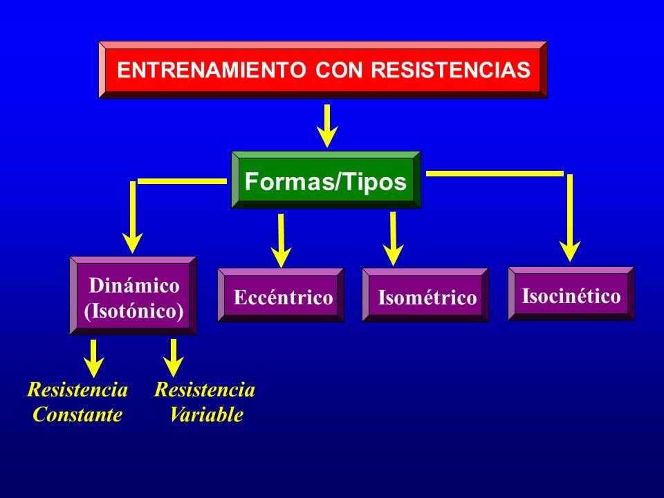 Formas/Tipos ENTRENAMIENTO CON RESISTENCIAS Resistencia Constante Resistencia Variable Dinámico (Isotónico) Eccéntrico Isométrico Isocinético