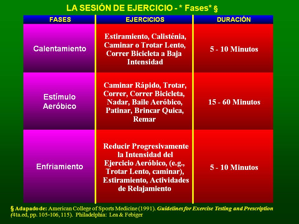 LA SESIÓN DE EJERCICIO - * Fases* § § Adapado de: American College of Sports Medicine (1991). Guidelines for Exercise Testing and Prescription (4ta.ed