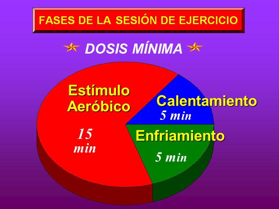 DOSIS MÍNIMA 15 min 5 m in Estímulo Aeróbico Calentamiento 5 m in Enfriamiento