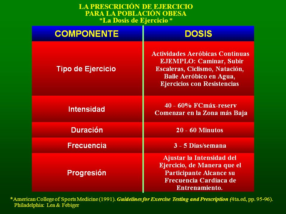 LA PRESCRICIÓN DE EJERCICIO PARA LA POBLACIÓN OBESA *La Dosis de Ejercicio * *American College of Sports Medicine (1991). Guidelines for Exercise Test