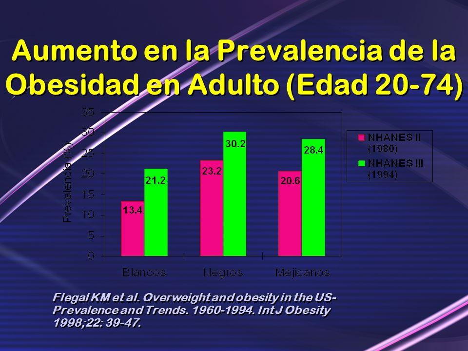 Aumento en la Prevalencia de la Obesidad en Adulto (Edad 20-74) Flegal KM et al. Overweight and obesity in the US- Prevalence and Trends. 1960-1994. I