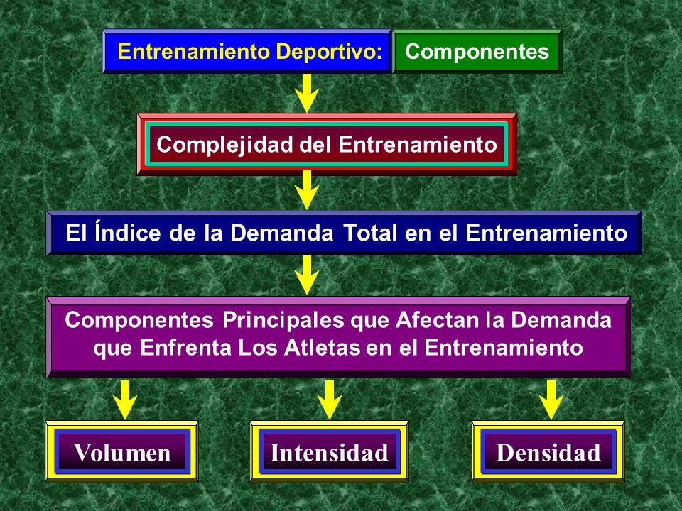 Entrenamiento Deportivo:Componentes Complejidad del Entrenamiento El Índice de la Demanda Total en el Entrenamiento Volumen Componentes Principales qu