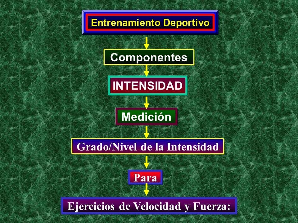 Componentes INTENSIDAD Medición Para Grado/Nivel de la Intensidad Ejercicios de Velocidad y Fuerza: Entrenamiento Deportivo