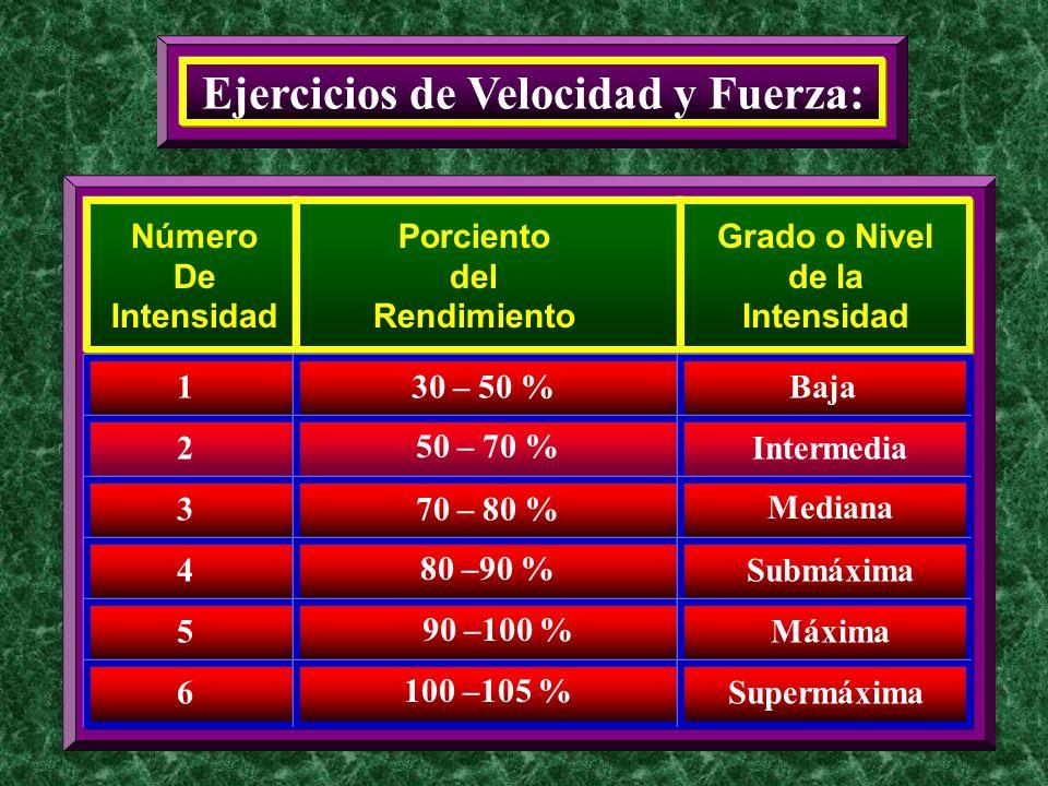 1 Ejercicios de Velocidad y Fuerza: Número De Intensidad 2 3 4 5 Porciento del Rendimiento 30 – 50 % Grado o Nivel de la Intensidad 50 – 70 % 70 – 80