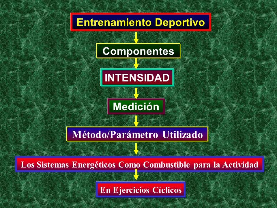Entrenamiento Deportivo Componentes INTENSIDAD Medición Los Sistemas Energéticos Como Combustible para la Actividad Método/Parámetro Utilizado En Ejer
