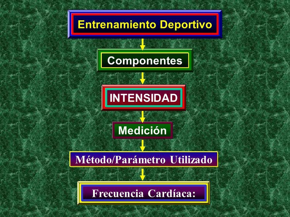 Entrenamiento Deportivo Componentes INTENSIDAD Medición Método/Parámetro Utilizado Frecuencia Cardíaca:
