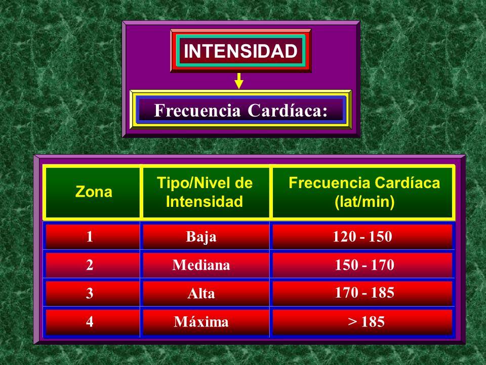 INTENSIDAD 1 Zona 2 3 4 Tipo/Nivel de Intensidad Baja Frecuencia Cardíaca (lat/min) 120 - 150 150 - 170 170 - 185 > 185 Mediana Alta Máxima