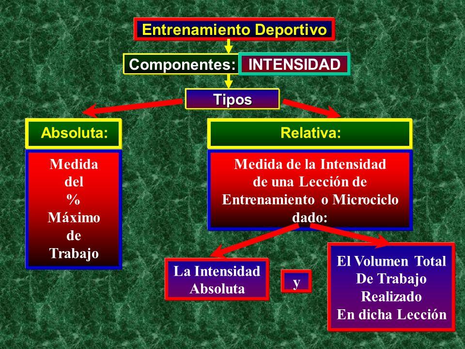 Entrenamiento Deportivo Componentes: INTENSIDAD Tipos Medida del % Máximo de Trabajo Absoluta: Medida de la Intensidad de una Lección de Entrenamiento