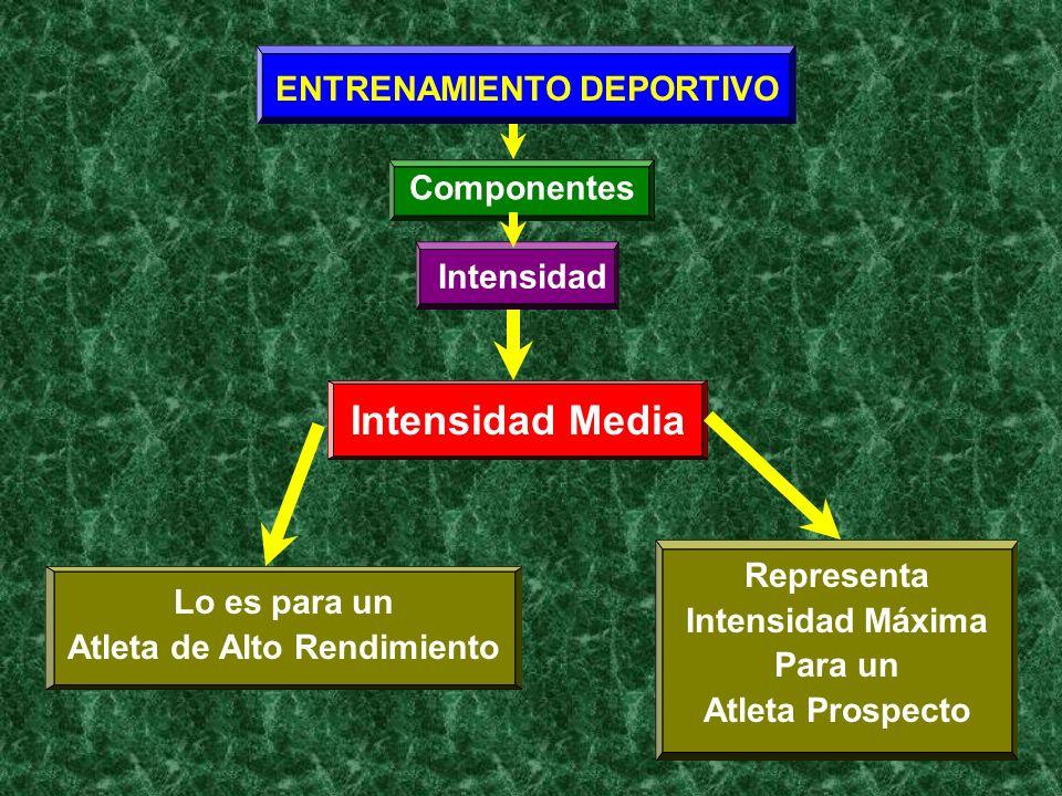 ENTRENAMIENTO DEPORTIVO Componentes Intensidad Intensidad Media Lo es para un Atleta de Alto Rendimiento Representa Intensidad Máxima Para un Atleta P