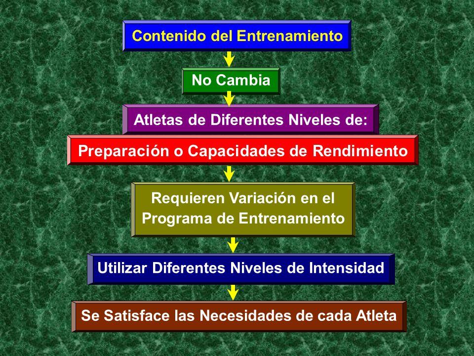 Contenido del Entrenamiento No Cambia Atletas de Diferentes Niveles de: Preparación o Capacidades de Rendimiento Requieren Variación en el Programa de