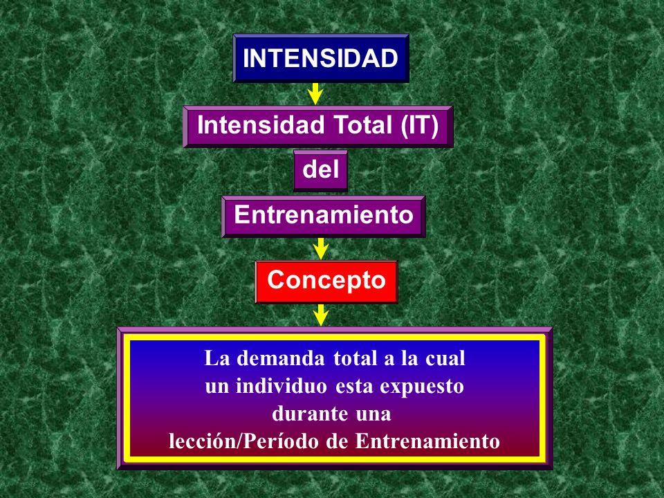 INTENSIDAD Intensidad Total (IT) del Entrenamiento Concepto La demanda total a la cual un individuo esta expuesto durante una lección/Período de Entre