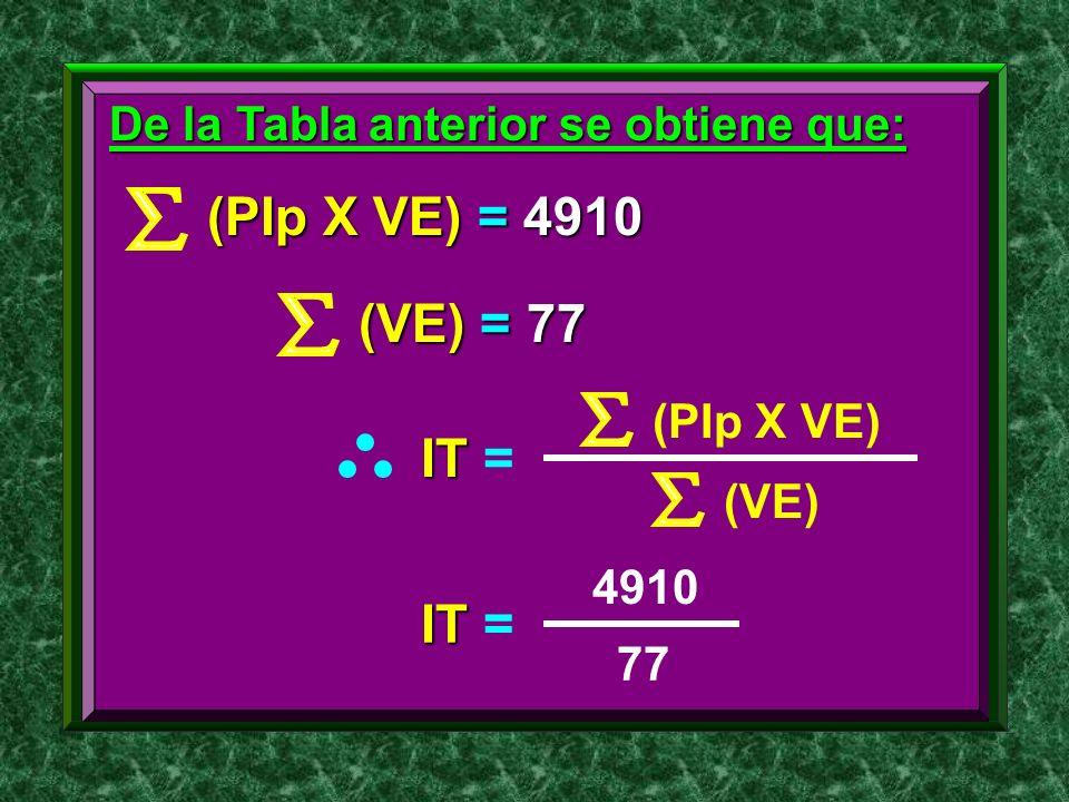 De la Tabla anterior se obtiene que: (PIp X VE) = 4910 (VE) = 77 IT IT = (PIp X VE) (VE) IT IT = 4910 77
