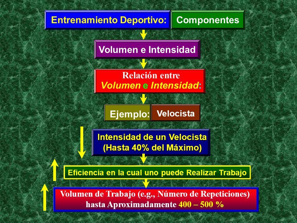 Entrenamiento Deportivo:Componentes Volumen e Intensidad Relación entre Volumen e Intensidad: Ejemplo: Velocista Intensidad de un Velocista (Hasta 40%