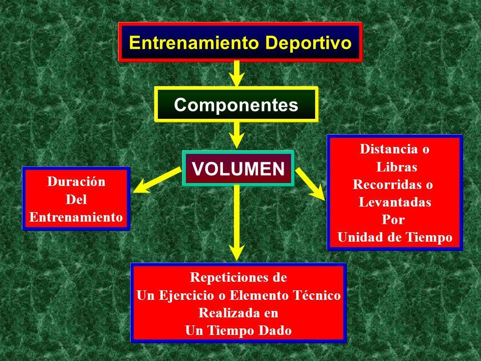 Entrenamiento Deportivo Componentes VOLUMEN Duración Del Entrenamiento Repeticiones de Un Ejercicio o Elemento Técnico Realizada en Un Tiempo Dado Dis