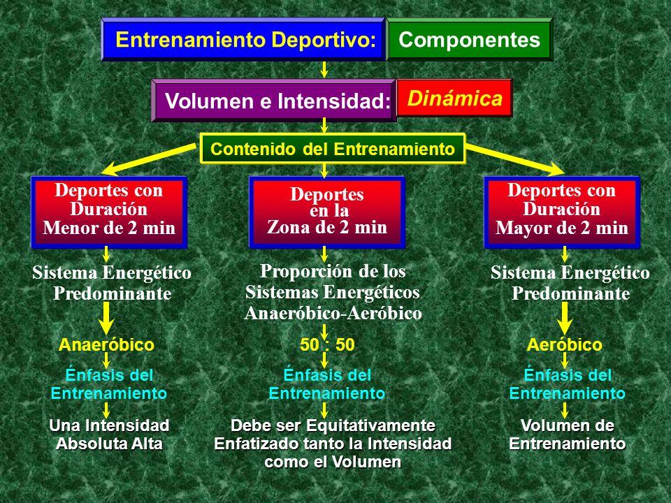 Entrenamiento Deportivo:Componentes Volumen e Intensidad: Contenido del Entrenamiento Deportes con Duración Menor de 2 min Sistema Energético Predomin