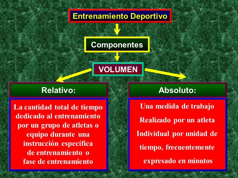 Entrenamiento Deportivo:Componentes Volumen e Intensidad Relación entre Volumen e Intensidad: Ejemplo: Velocista Intensidad de un Velocista (Hasta 40% del Máximo) Eficiencia en la cual uno puede Realizar Trabajo Volumen de Trabajo (e.g., Número de Repeticiones) hasta Aproximadamente 400 – 500 %