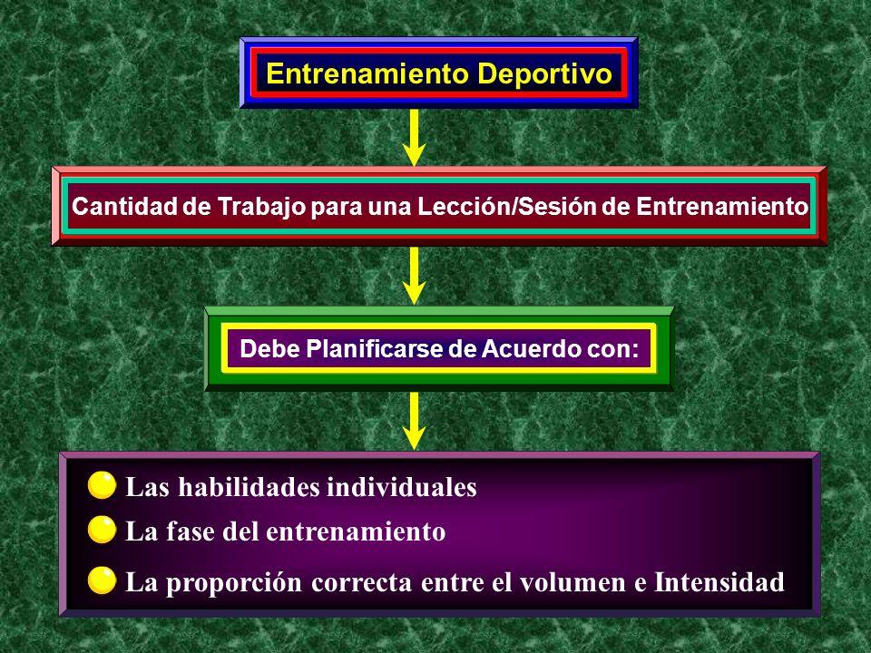 Entrenamiento Deportivo Cantidad de Trabajo para una Lección/Sesión de Entrenamiento Debe Planificarse de Acuerdo con: Las habilidades individuales La