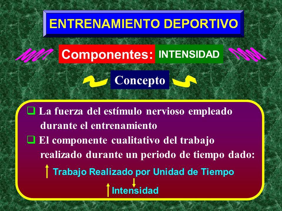 Entrenamiento Deportivo Componentes INTENSIDAD Fuerza del Estímulo Nervioso en el Entrenamiento Determinantes Carga De Trabajo Variación de los Intérvalos, o de los Períodos de Reposo entre las Repeticiones Tensión Psicológica Velocidad de la Ejecución del Movimiento