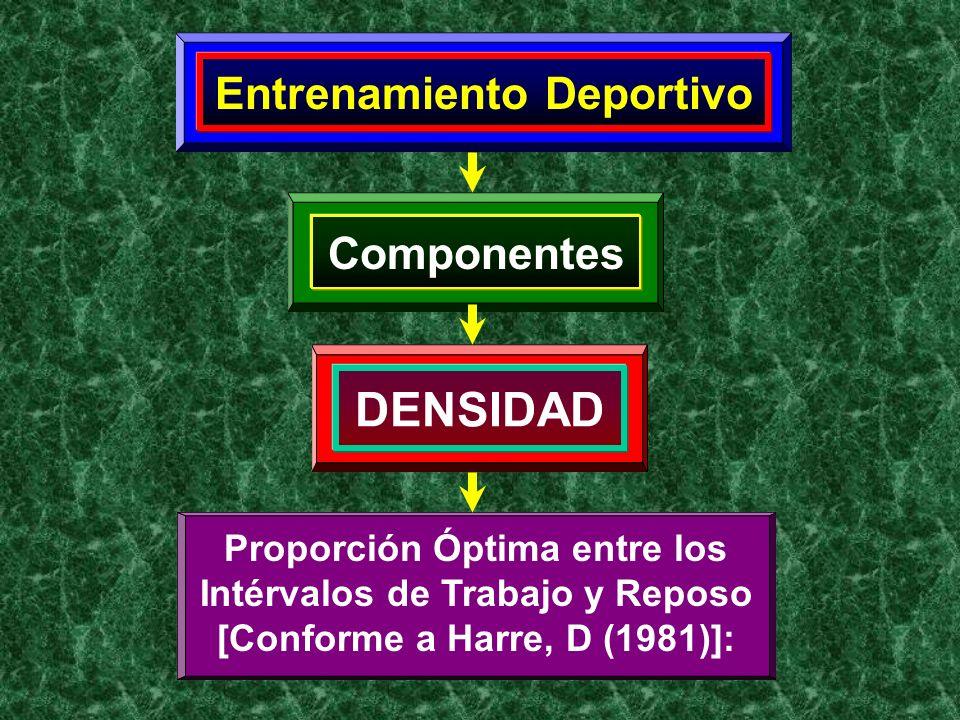 Entrenamiento Deportivo Componentes DENSIDAD Proporción Óptima entre los Intérvalos de Trabajo y Reposo [Conforme a Harre, D (1981)]:
