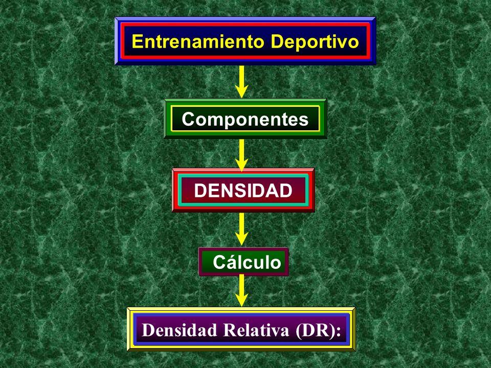 Entrenamiento Deportivo Componentes DENSIDAD Cálculo Densidad Relativa (DR):