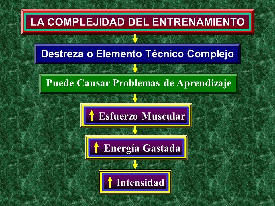 LA COMPLEJIDAD DEL ENTRENAMIENTO Destreza o Elemento Técnico Complejo Esfuerzo Muscular Energía Gastada Intensidad Puede Causar Problemas de Aprendiza
