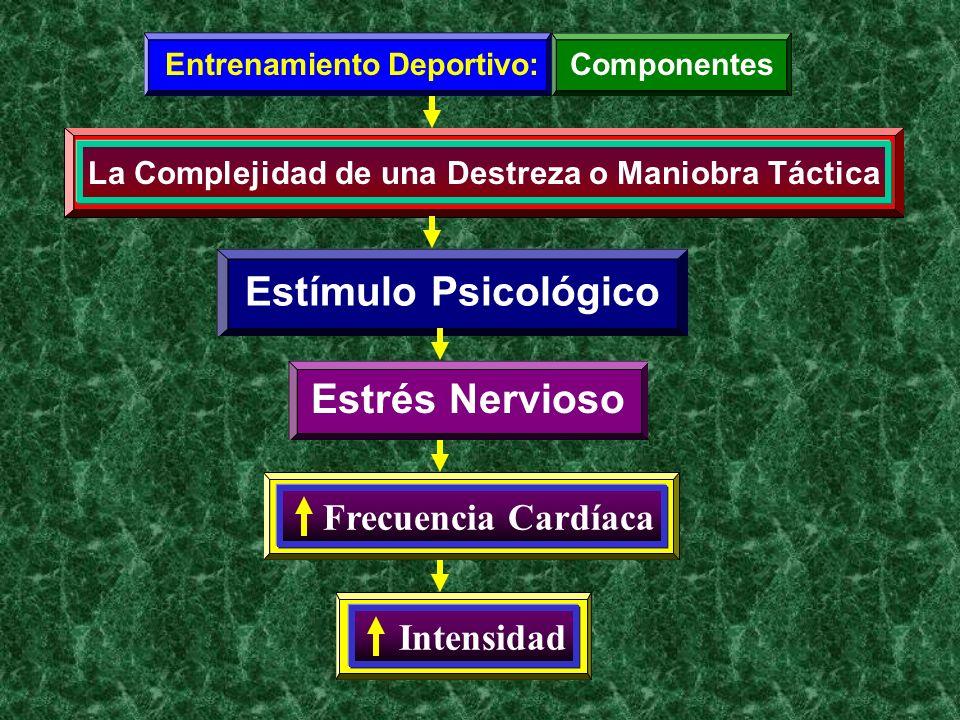 Entrenamiento Deportivo:Componentes La Complejidad de una Destreza o Maniobra Táctica Estímulo Psicológico Frecuencia Cardíaca Intensidad Estrés Nervi