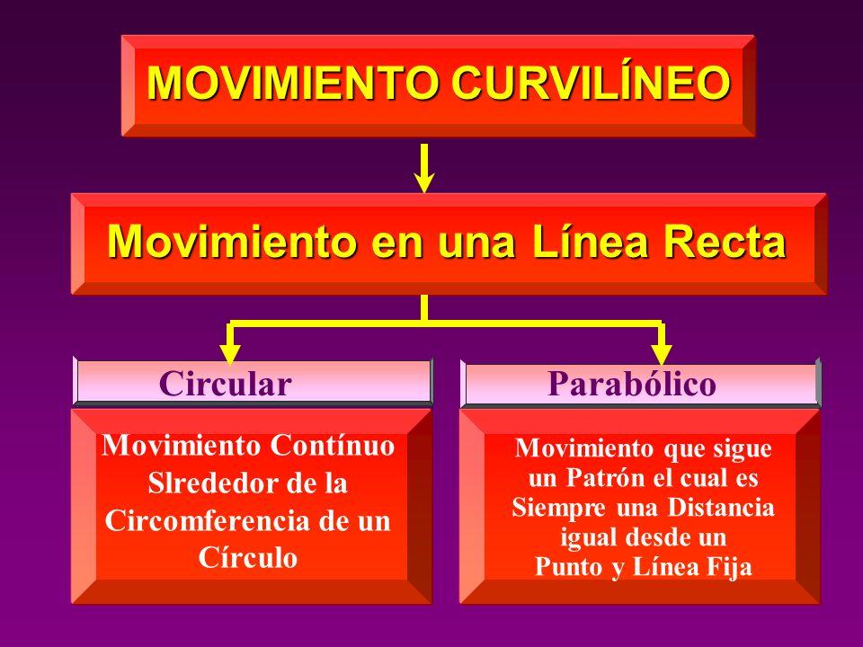 CircularParabólico MOVIMIENTO CURVILÍNEO Movimiento en una Línea Recta Movimiento Contínuo Slrededor de la Circomferencia de un Círculo Movimiento que