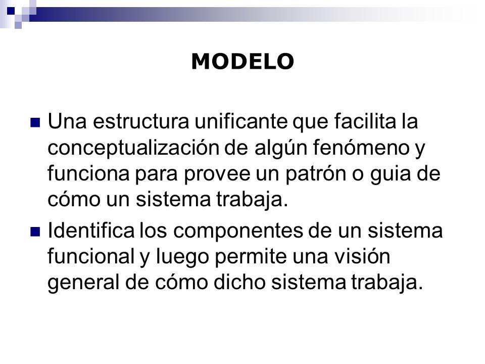 MODELO Una estructura unificante que facilita la conceptualización de algún fenómeno y funciona para provee un patrón o guia de cómo un sistema trabaj