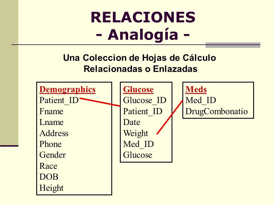 RELACIONES - Analogía - Demographics Patient_ID Fname Lname Address Phone Gender Race DOB Height Glucose Glucose_ID Patient_ID Date Weight Med_ID Gluc