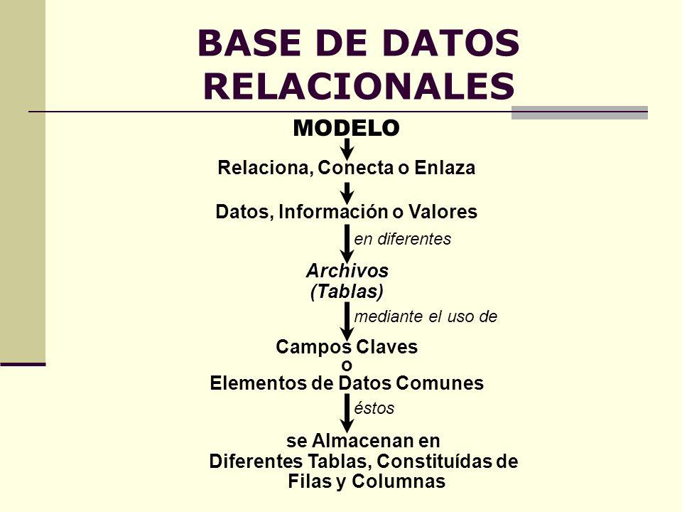 BASE DE DATOS RELACIONALES MODELO Relaciona, Conecta o Enlaza Archivos(Tablas) Datos, Información o Valores en diferentes Campos Claves o Elementos de