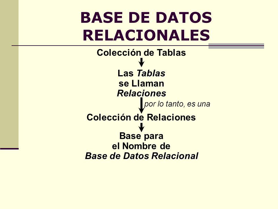 BASE DE DATOS RELACIONALES Colección de Tablas Tablas Las Tablas se LlamanRelaciones Base para el Nombre de Base de Datos Relacional Colección de Rela