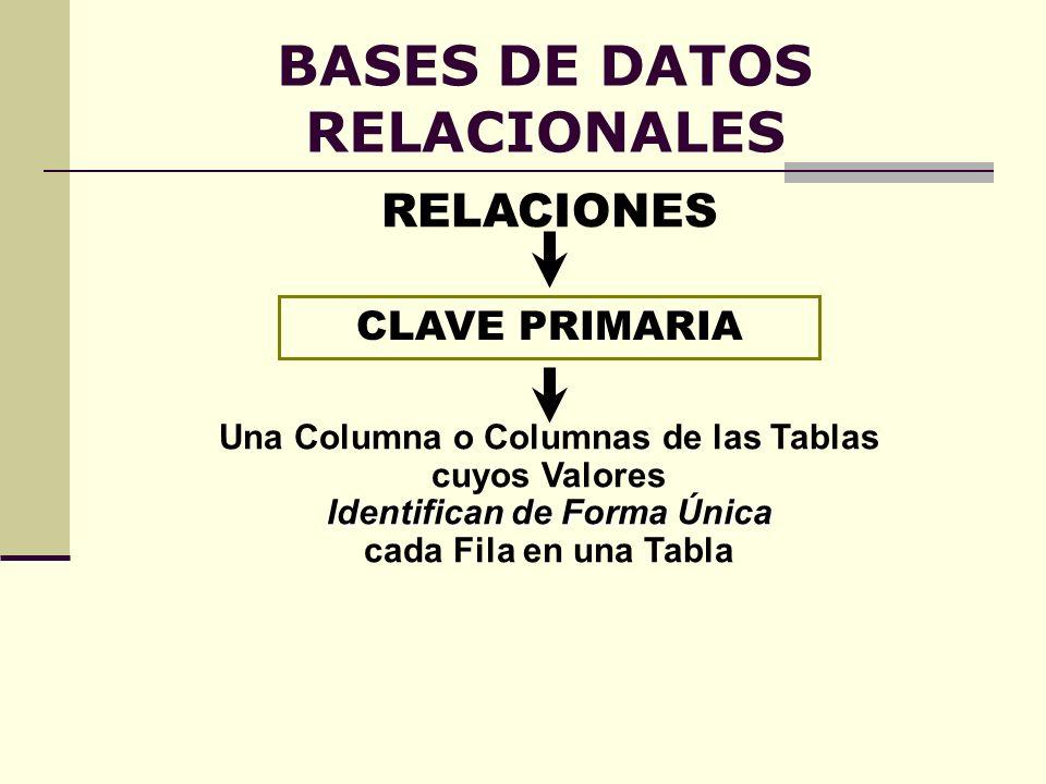 BASES DE DATOS RELACIONALES CLAVE PRIMARIA Una Columna o Columnas de las Tablas cuyos Valores Identifican de Forma Única cada Fila en una Tabla RELACI