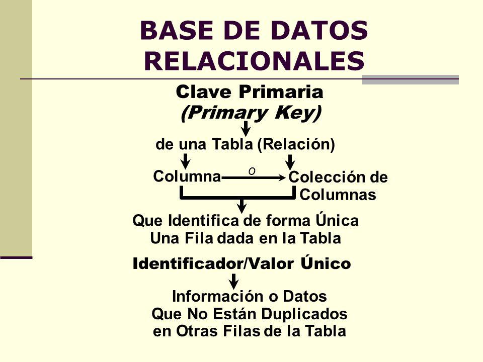 BASE DE DATOS RELACIONALES de una Tabla (Relación) Que Identifica de forma Única Una Fila dada en la Tabla Columna o Colección de Columnas Clave Prima