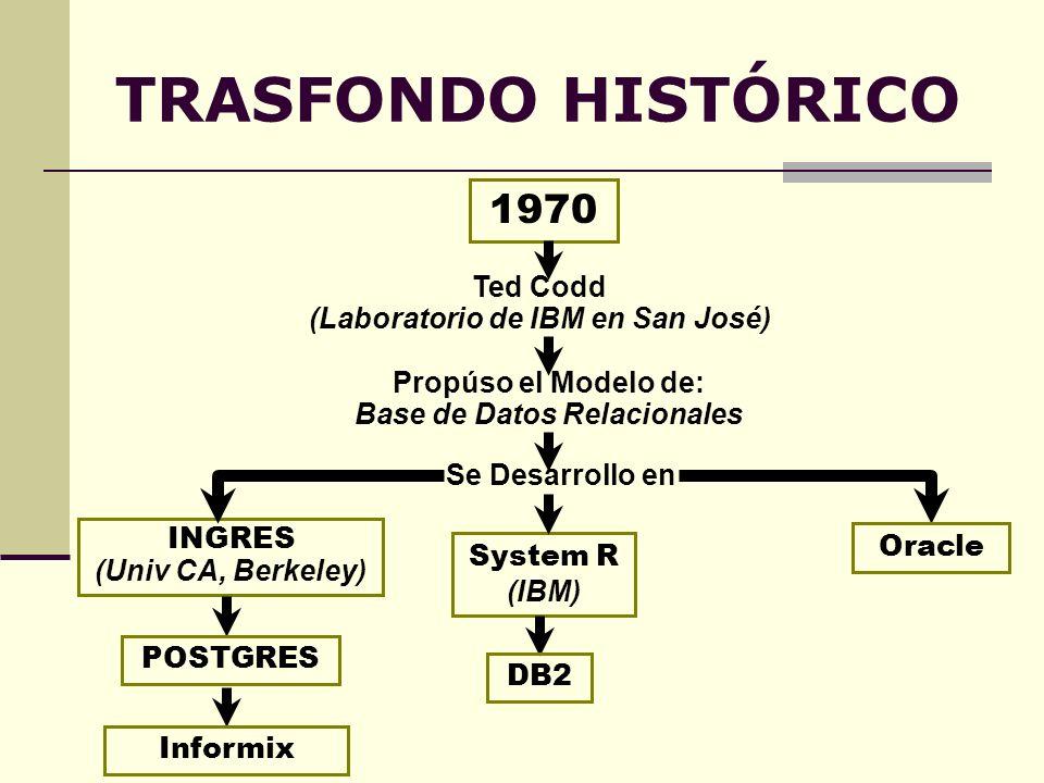 TRASFONDO HISTÓRICO INGRES (Univ CA, Berkeley) Ted Codd (Laboratorio de IBM en San José) 1970 Propúso el Modelo de: Base de Datos Relacionales Se Desa