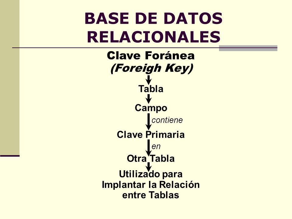 BASE DE DATOS RELACIONALES Clave Foránea (Foreigh Key) Clave Primaria contiene Campo en Otra Tabla Tabla Utilizado para Implantar la Relación entre Ta