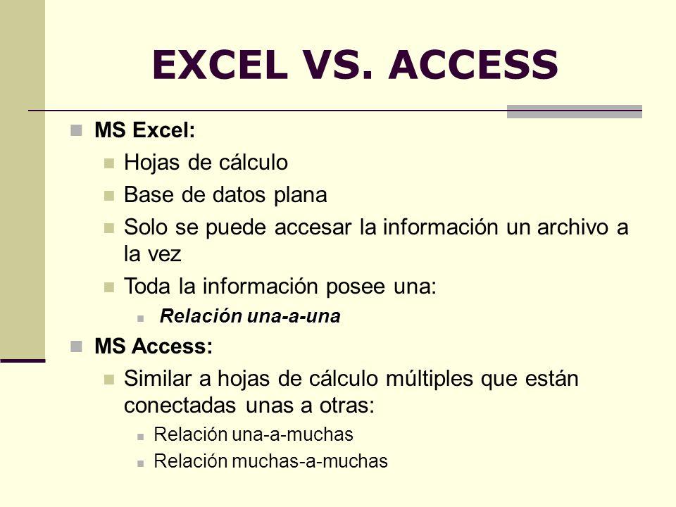 EXCEL VS. ACCESS MS Excel: Hojas de cálculo Base de datos plana Solo se puede accesar la información un archivo a la vez Toda la información posee una