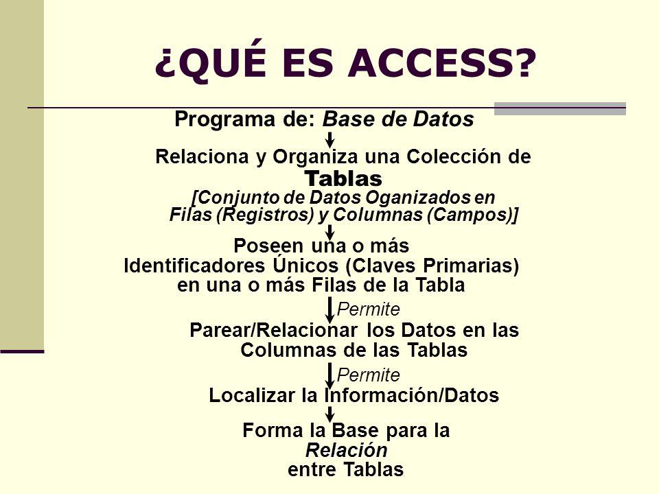 ¿QUÉ ES ACCESS? Programa de: Base de Datos Relaciona y Organiza una Colección de Tablas [Conjunto de Datos Oganizados en Filas (Registros) y Columnas